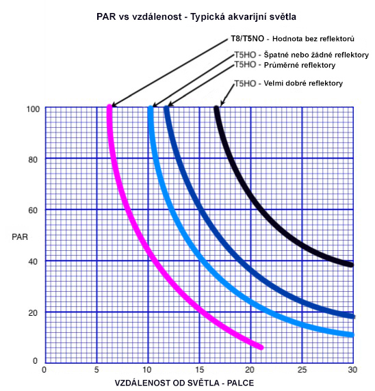 hodnoty PAR