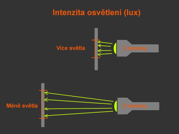 intenzita osvětlení