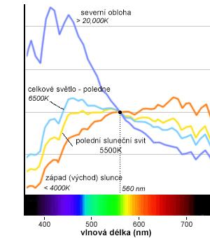 změna spektra během dne