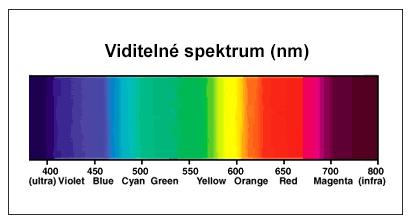 viditelné spektrum